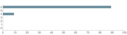 Chart?cht=bhs&chs=500x140&chbh=10&chco=6f92a3&chxt=x,y&chd=t:89,0,9,0,0,0,0&chm=t+89%,333333,0,0,10|t+0%,333333,0,1,10|t+9%,333333,0,2,10|t+0%,333333,0,3,10|t+0%,333333,0,4,10|t+0%,333333,0,5,10|t+0%,333333,0,6,10&chxl=1:|other|indian|hawaiian|asian|hispanic|black|white